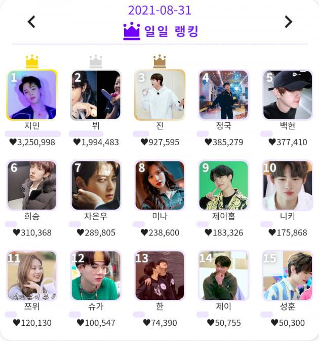 방탄소년단 지민, 글로벌 인기투표 KDOL 8월 랭킹1위→13개월 연속 명예의 전당 점령