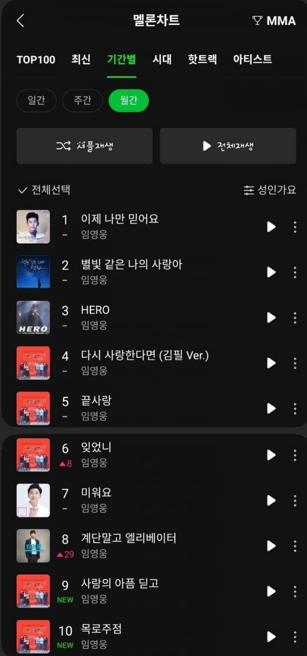 임영웅, 멜론차트 TOP10 싹쓸이…트로트 가수 '넘버원'