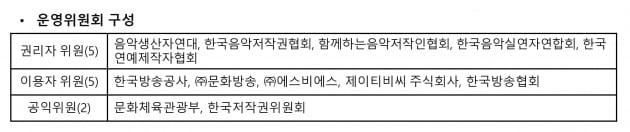 한국음악콘텐츠협회