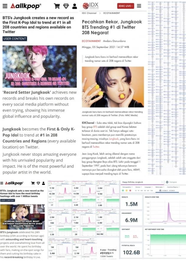 방탄소년단 정국 트위터 208개 국가+지역 1위→K-팝 아이돌 '최초' 신기록