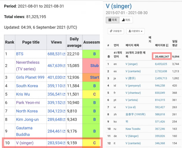'인기지표 원톱' 방탄소년단 뷔, 위키피디아 8월 랭킹 한국 연예인 개인 1위