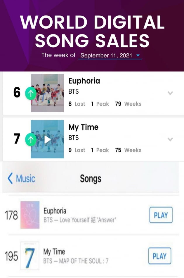 방탄소년단 정국 솔로 2곡 韓아이돌 '최초' 美빌보드 75주 이상 차트인...'8주 연속' TOP10