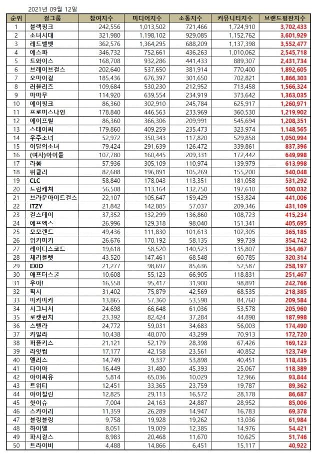 9월 걸그룹 브랜드평판 결과표 / 사진제공=한국기업평판연구소