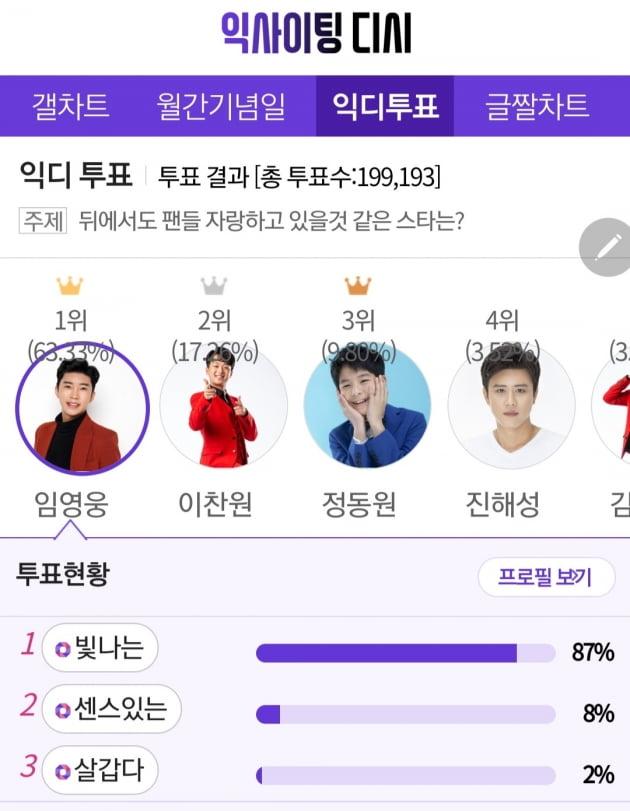 '영웅시대♥' 임영웅, 뒤에서도 팬들 자랑하고 있을 것 같은 스타 1위
