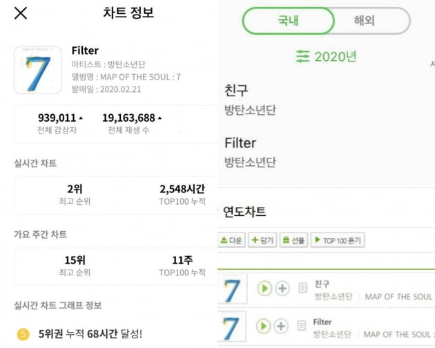 방탄소년단 지민 '필터' 지니, 멜론 차트 최고→BTS솔로곡 스트리밍+이용자 수 최다