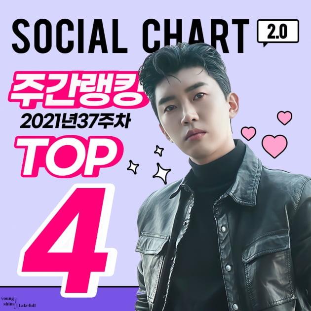 임영웅, 가온차트 TOP4 올랐다…트로트가수 중 독보적 1위