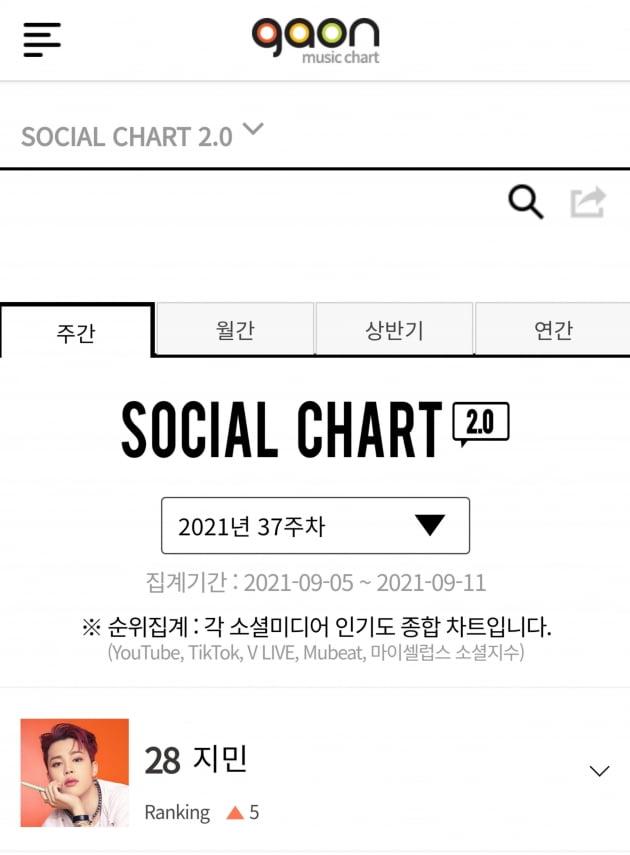 방탄소년단 지민, 가온 소셜차트 5주 연속 랭킹+순위 상승→높은 종합 인기도 '멀티 톱 아이돌'