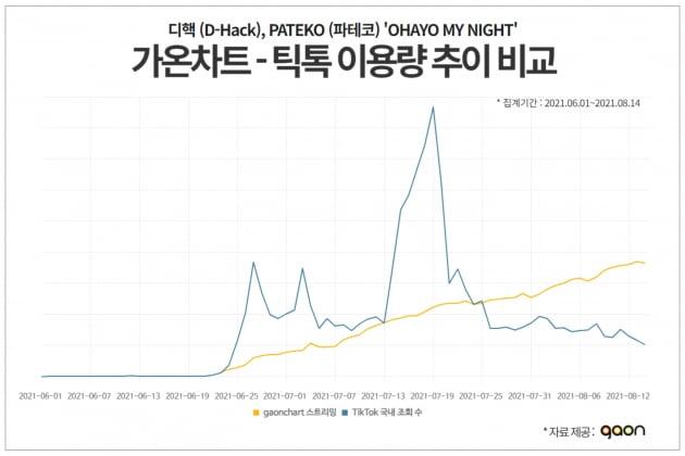 """가온차트 """"틱톡, 음원차트 역주행에 영향 끼쳐"""""""
