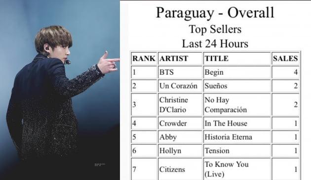 방탄소년단 정국 솔로곡 'Begin' 파라과이 아이튠즈 톱송 1위...총 32개국 1위 경신