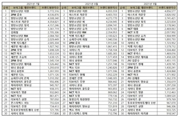 방탄소년단 지민, 9월 개인브랜드 평판 1위...'33개월 연속 1위 금자탑'