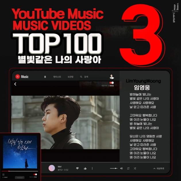 임영웅, 한국 유튜브 인기 뮤직비디오 TOP3…5주 연속 상위권