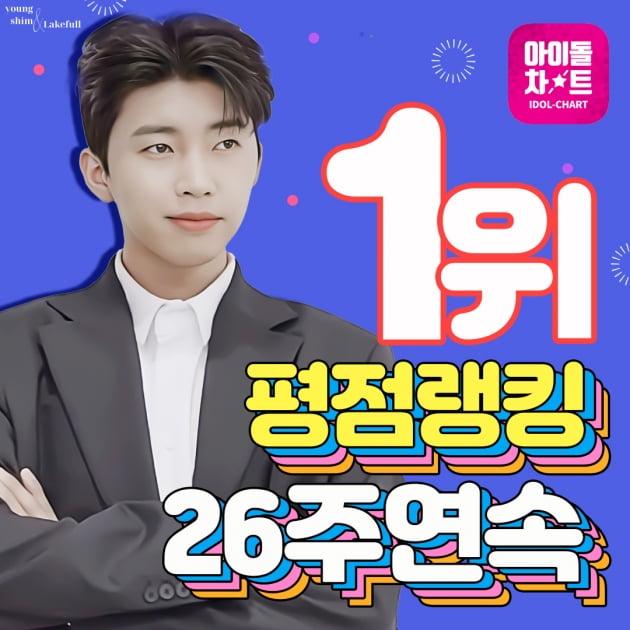 임영웅, '아이돌차트' 평점랭킹 26주 연속 1위…'트롯 모범생의 건강한 인기행진'