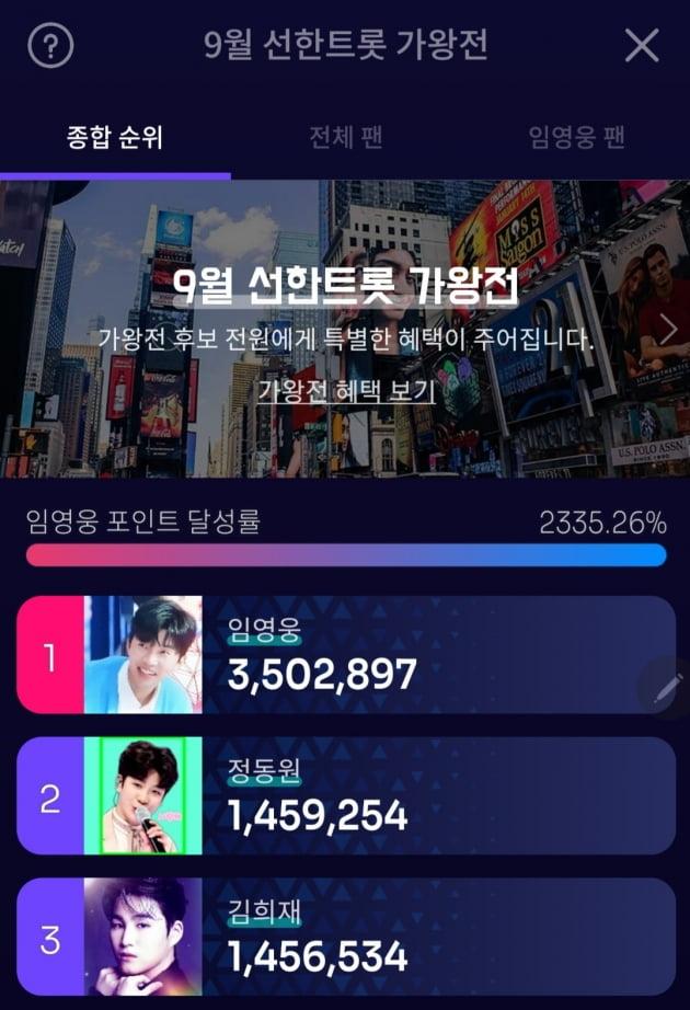 임영웅, '선한트롯' 9월 가왕전까지 11회 연속 1위…누적 기부금 2280만원