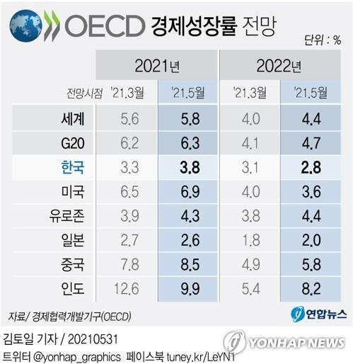 가계·기업 빚 얼마나 늘었나…OECD 성장률 조정도 관심