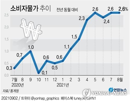 8월 물가 2.6%↑, 또 연중 최고치…달걀·석유·집세 다 올랐다(종합)