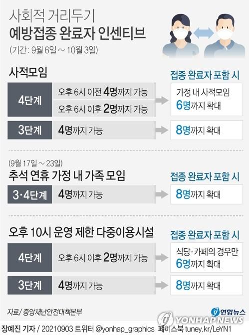 [Q&A] 수도권 추석 가족모임 8명, 가정에서만…외부 식사-성묘 안돼(종합)
