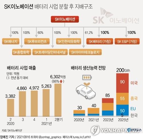 [특징주] '배터리 분사 확정' SK이노베이션, 4%대 하락