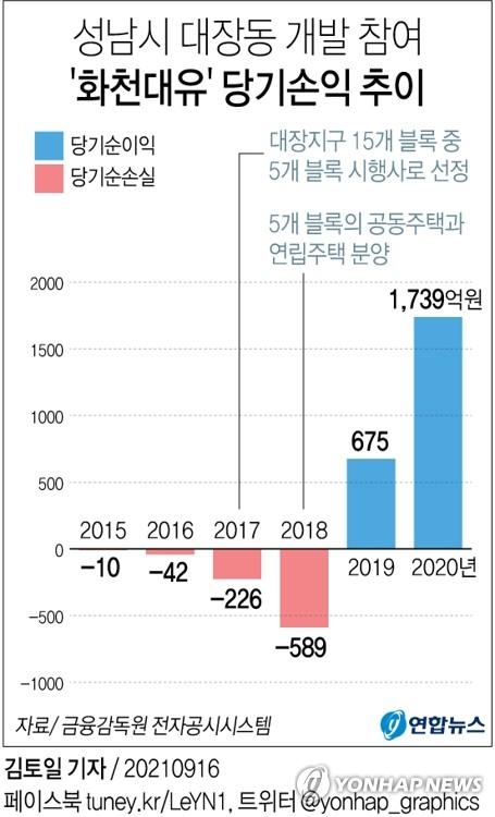 '5천만원 출자해 577억원 배당' 화천대유 증폭되는 의혹들