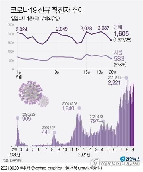 오늘 1천600명 안팎…추석 연휴 지나면 확진자 더 늘어날 듯