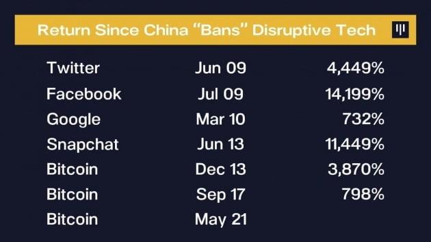 미국 인터넷 기업들 및 비트코인의 중국내 서비스 금지조치 이후 수익률 / 출처: Pantera Capital