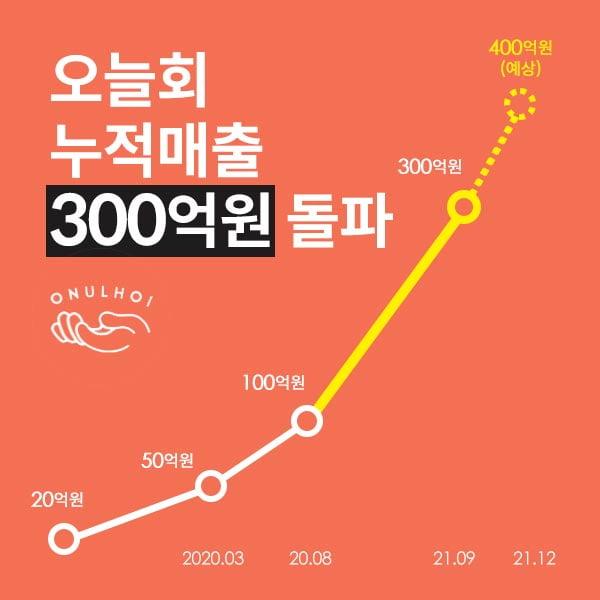 오늘회, 론칭 4년 만에 누적매출 300억원 달성···냉장상품 배송 확대