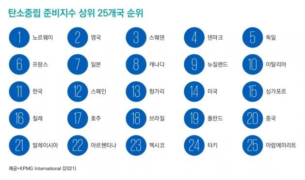 """KPMG """"한국, 탄소중립 준비 역량 세계 11위"""""""