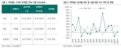 """""""아이센스, 3분기 해외 매출 증가로 호실적 예상"""""""