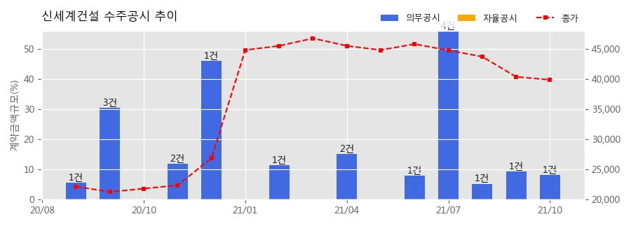 신세계건설 수주공시 - 울산 신정동 22-4 주상복합 신축공사 790.3억원 (매출액대비  8.26 %)