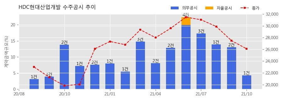 HDC현대산업개발 수주공시 - 개나리4차아파트 주택재건축정비사업 변경계약 1,634.8억원 (매출액대비  4.3 %)
