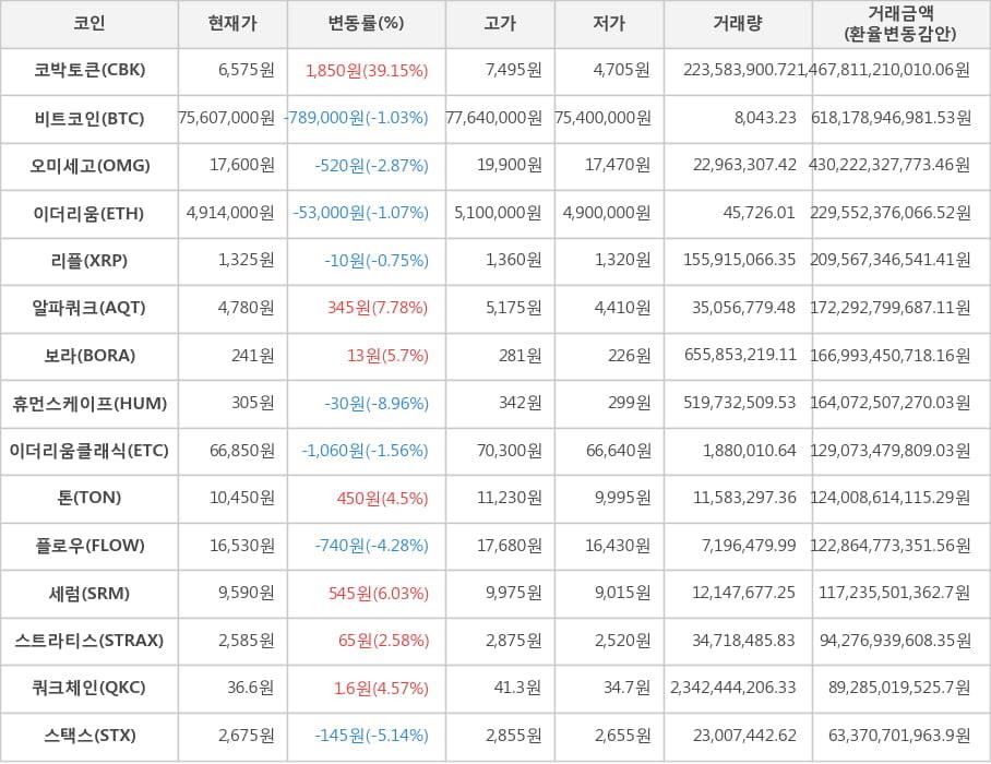 가상화폐 비트코인(-1.03%), 코박토큰(+39.15%)