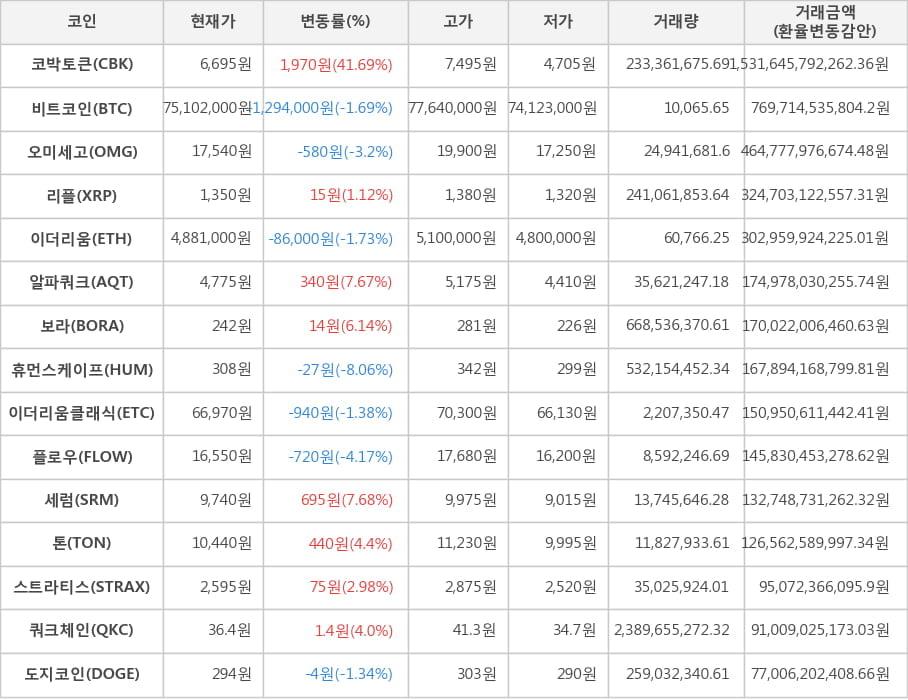 가상화폐 비트코인(-1.69%), 코박토큰(+41.69%)