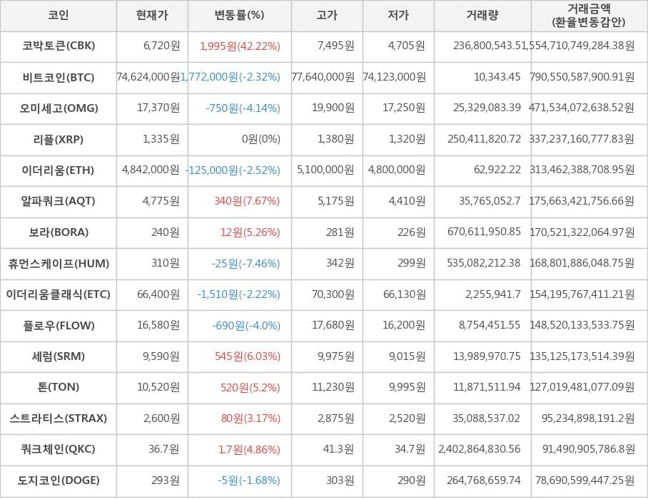 가상화폐 비트코인(-2.32%), 코박토큰(+42.22%)