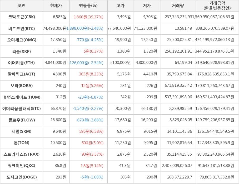 가상화폐 코박토큰 6,585원(+39.37%) 거래중