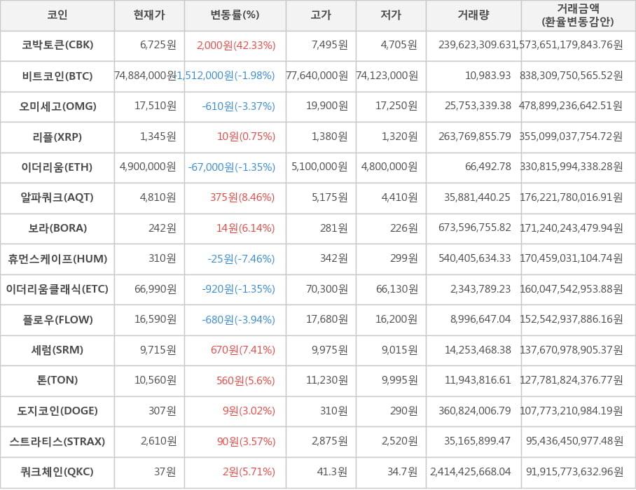 가상화폐 비트코인(-1.98%), 코박토큰(+42.33%)