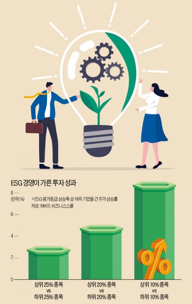 """""""착한 기업이 롱런한다""""…연금 시장에 부는 'ESG 바람'"""