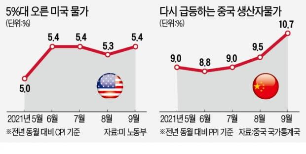 """美·中 5개월째 '인플레 비명'…""""에너지發 혹독한 겨울 온다"""""""
