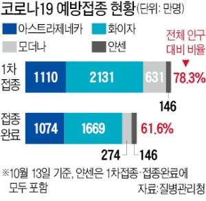 """文정부 최고 방역 전문가 """"마스크 벗을 수 있다"""""""