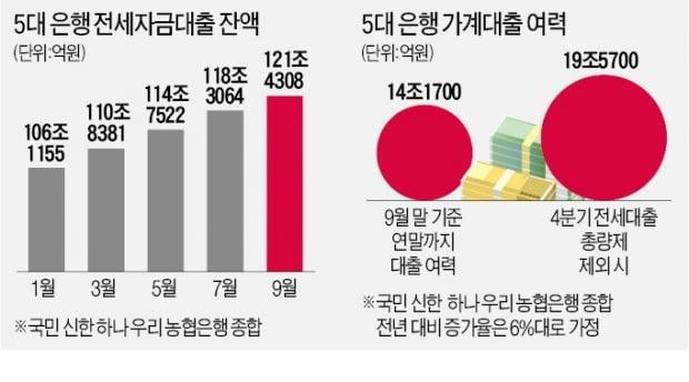 '대출 절벽' 아우성에…4분기 전세대출 '총량 규제'서 뺀다