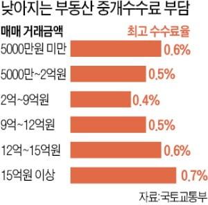 19일부터 복비 내린다…10억 아파트 살 때 900만→500만원