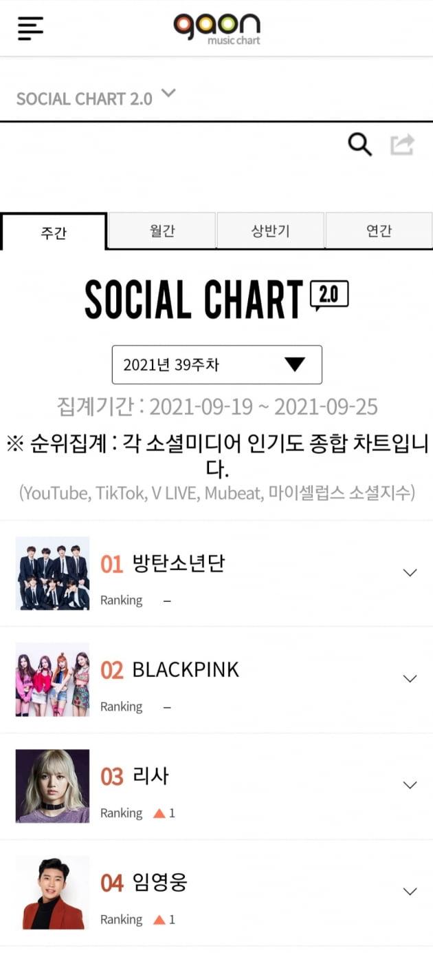 임영웅, 가온소셜차트 TOP4 선정…아이돌 사이 빛나는 존재감