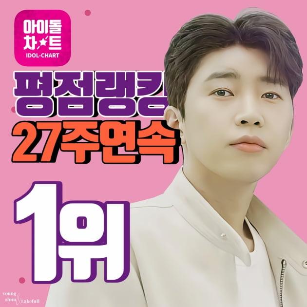 '트롯 모범생' 임영웅, 아이돌차트 평점랭킹 27주1위…'역시 대세'