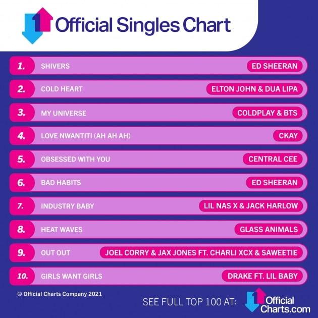'My Universe' 오피셜 싱글 차트 톱 10 / 사진=오피셜 차트 공식 SNS