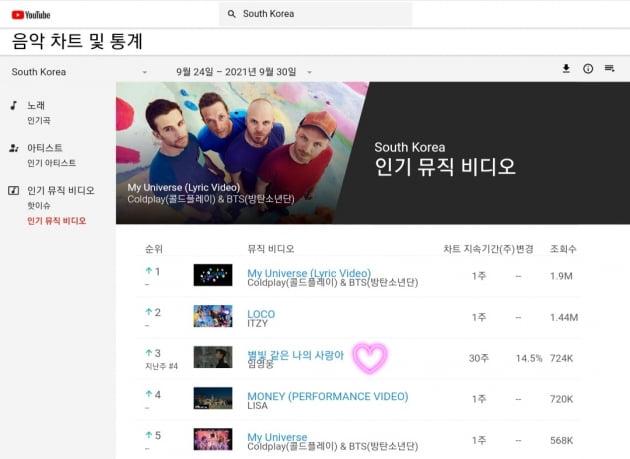임영웅 '별빛 같은 나의 사랑아', 한국 유튜브 인기 뮤직비디오 TOP3 '역시 대세'