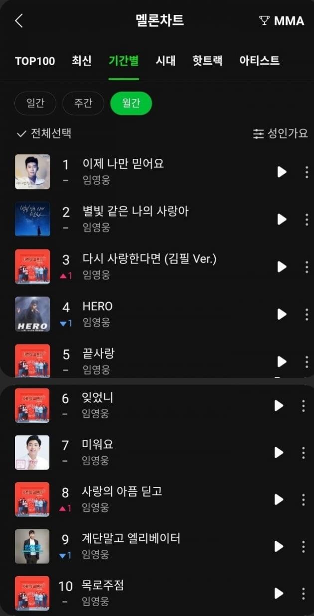 임영웅, 멜론 성인가요 차트 TOP10 '싹쓸이'…적수 없는 절대 강자