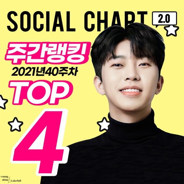임영웅, 가온차트 40주차 소셜차트 주간랭킹 4위 기록