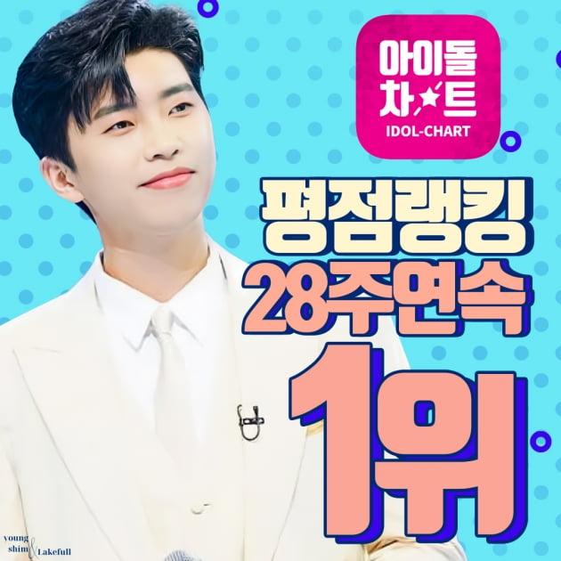 임영웅, '아이돌차트' 평점랭킹 28주 연속 1위…'대적 불가'