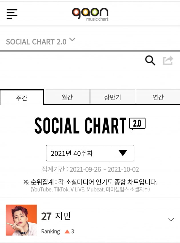 '가온 8주 연속 차트인' 방탄소년단 지민 40주차 27위→소셜미디어 종합 인기도 HOT