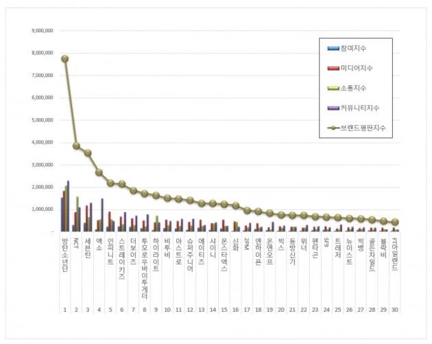 방탄소년단,  10월 보이그룹 브랜드평판 독보적 1위