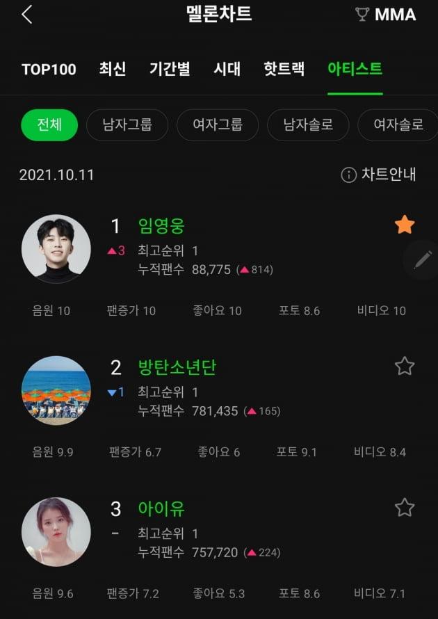 '만능엔터테이너' 임영웅, 멜론 전체 아티스트 1위