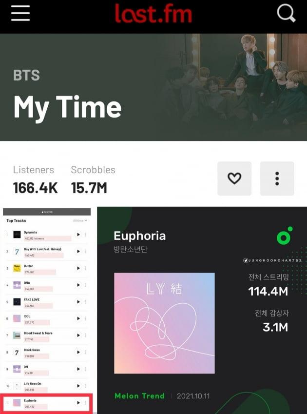 방탄소년단 정국 '시차' 英라스트FM 1570만 스크리블스+'유포리아' 멜론 310만 청취